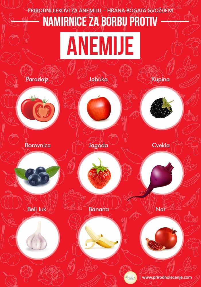 namirnice-za-borbu-protiv-anemije