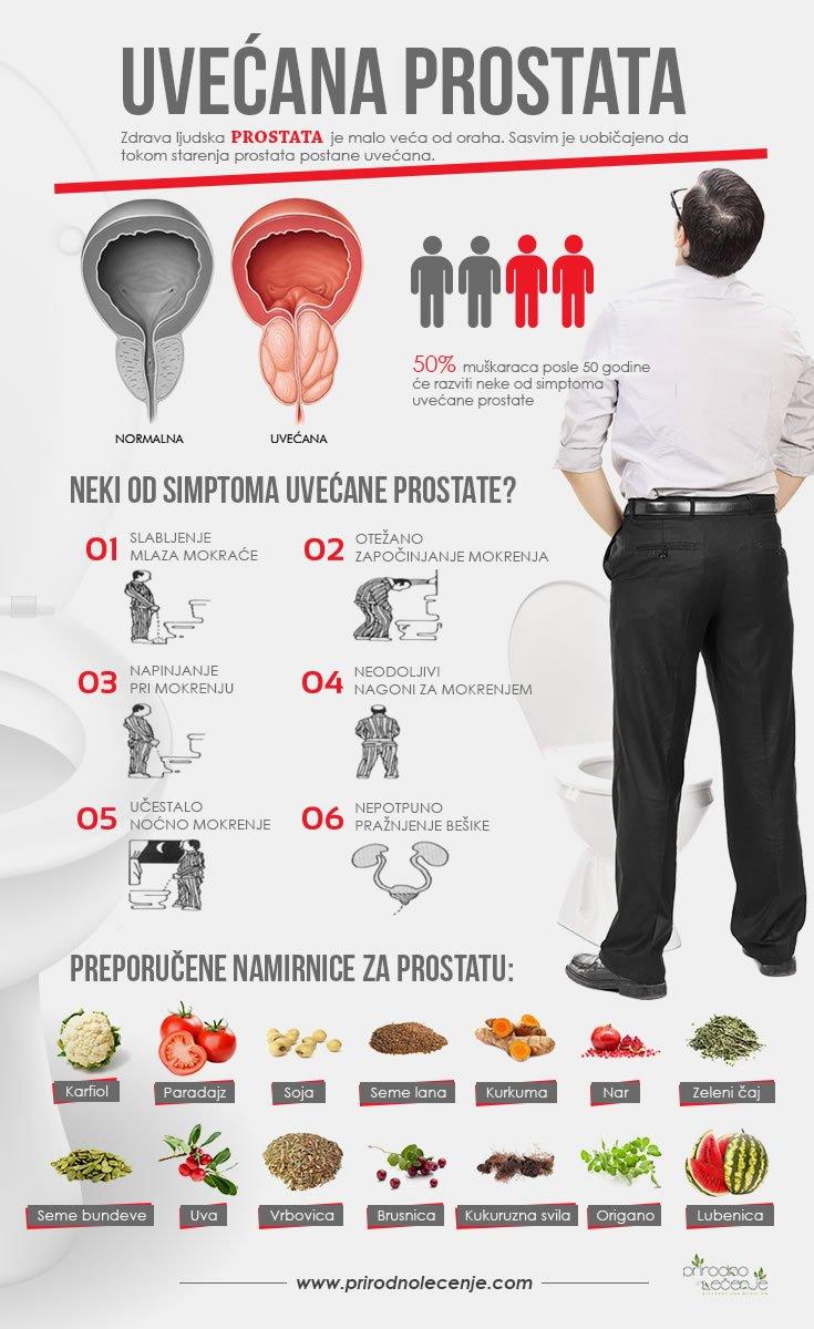 uvecana-prostata
